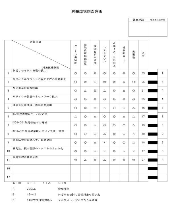 WATAKOの有益環境評価表